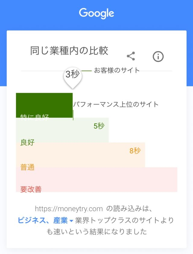 グーグル ページ表示速度テスト