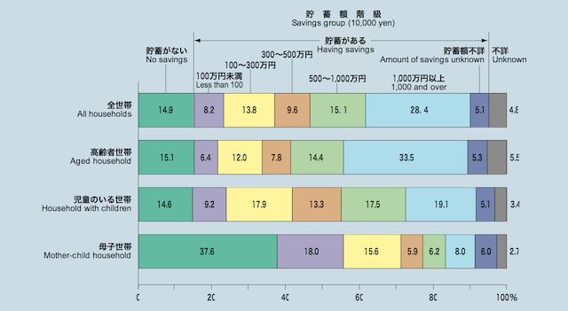 貯蓄額階級別世帯数の構成割合