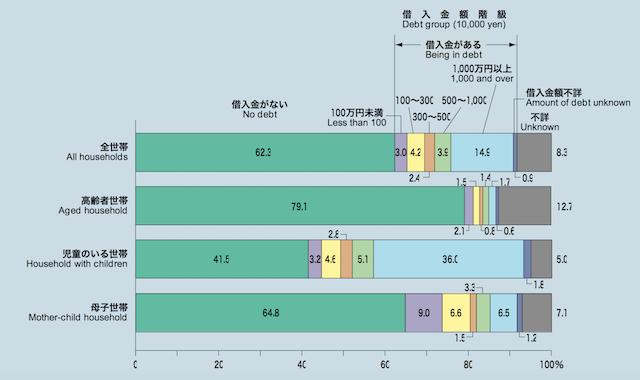 借入金額階級別世帯数の構成割合