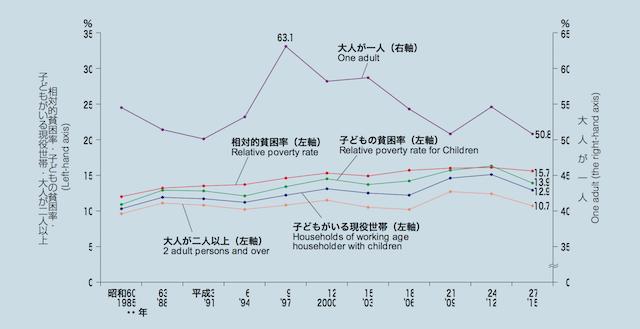 貧困率の年次推移